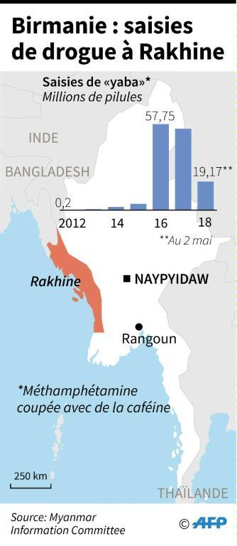 """Saisies de drogue """"yaba"""" dans l'Etat Rakhine, en Birmanie  [Laurence CHU / AFP]"""