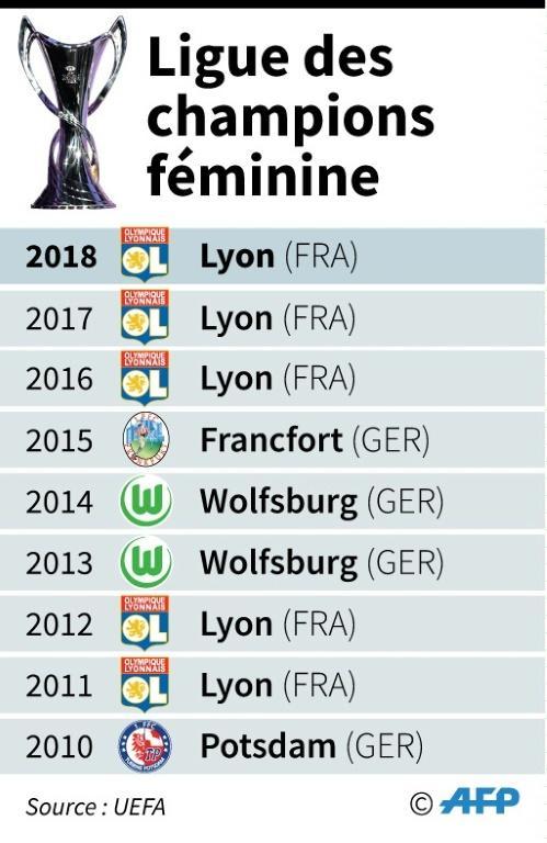 Les derniers vainqueurs de la Ligue des champions dames [Paul DEFOSSEUX / AFP]