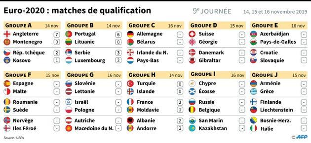 Euro 2020 : matches de qualification [Paz PIZARRO / AFP]