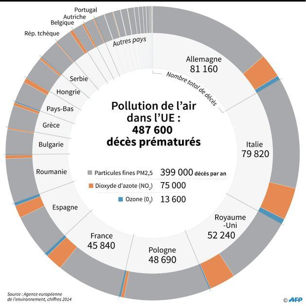 Pollution de l'air dans l'UE : 487 600 décès prématurés [Simon MALFATTO / AFP]