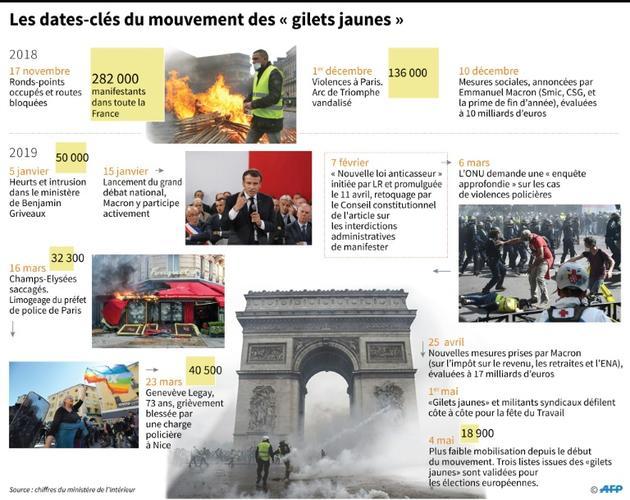 """Les dates-clés du mouvement des """"gilets jaunes"""" [Alice LEFEBVRE / AFP]"""