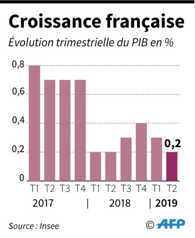 Evolution trimestrielle de la croissance française [AFP / AFP]