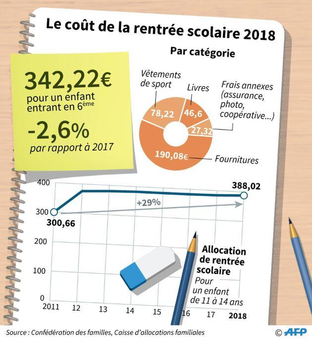 Le coût de la rentrée scolaire 2018 [Cecilia SANCHEZ / AFP]