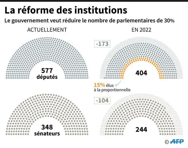 La réforme des institutions [Maryam EL HAMOUCHI / AFP/Archives]