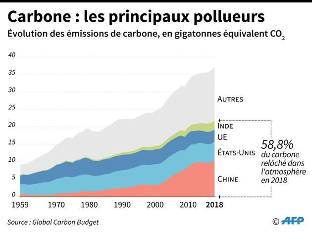 Carbone : les principaux pollueurs [Sabrina BLANCHARD / AFP]