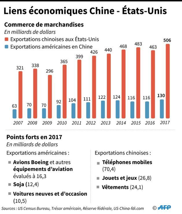 Les liens économiques entre la Chine et les Etats-Unis, entre 2007 et 2017 [Gal ROMA / AFP]