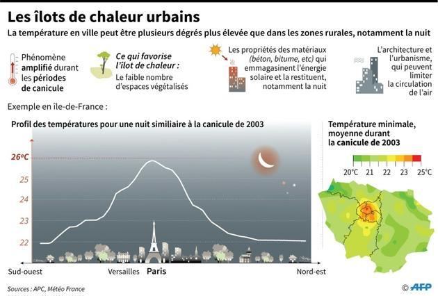 Les îlots de chaleur urbains [Simon MALFATTO / AFP]