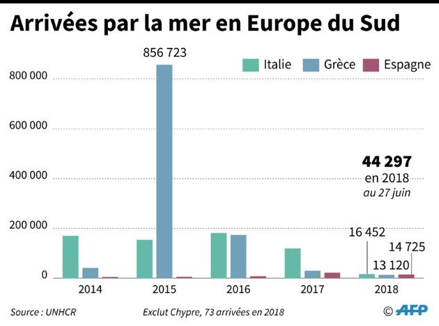 Arrivées par la mer en Europe du Sud [Gillian HANDYSIDE / AFP]