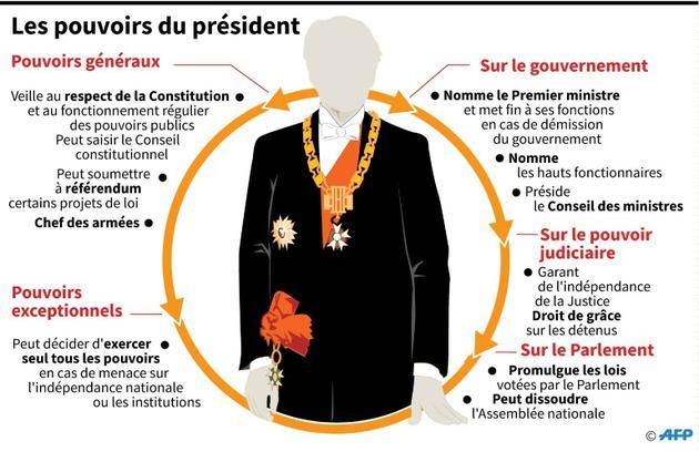 Les pouvoirs du président [Laurence SAUBADU / AFP]