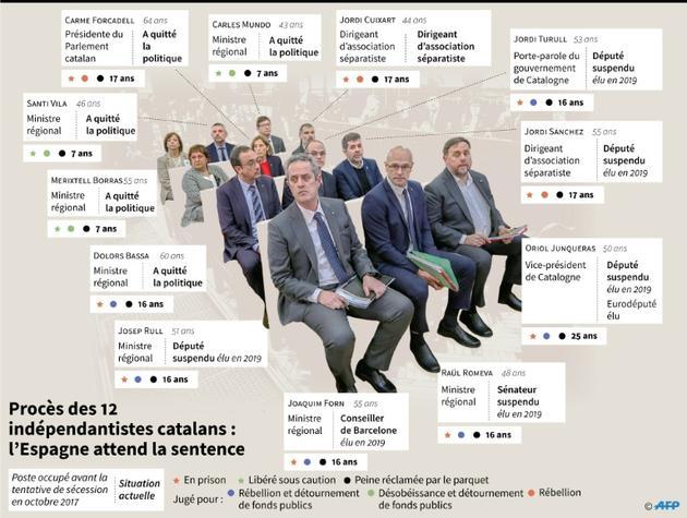 Procès des 12 indépendantistes catalans [Sabrina BLANCHARD / AFP]