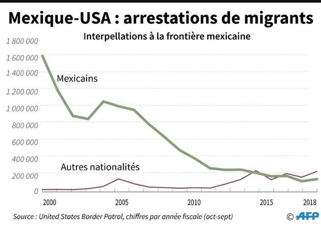 Mexique-USA : arrestations à la frontière [Alain BOMMENEL / AFP]