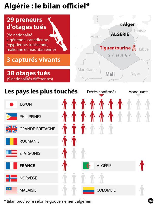 Intervention Française Au Mali : Les Algériens Sont Divisés...Déstabilisation Guerre Civile En Algérie ?  Prise_d_otages_en_algerie_17813_hd_1