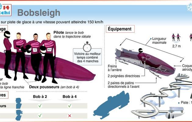 Jo 2014 le mode d 39 emploi du bobsleigh for Interieur bobsleigh