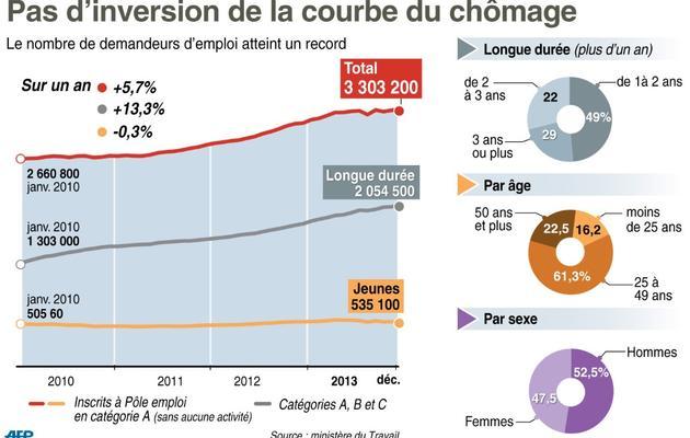 Graphique montrant l'évolution mensuelle du chômage de janvier 2010 à décembre 2013 et les indicateurs d'âge et de longue durée [L.Saubadu/A.Bommenel / AFP]