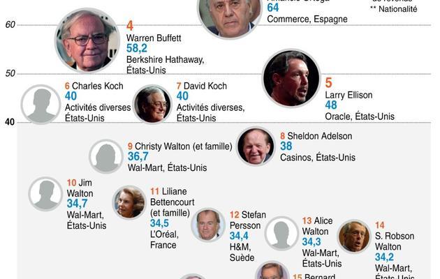 La liste Forbes des milliardaires 2014 [A. Leung/J. Saeki / AFP]
