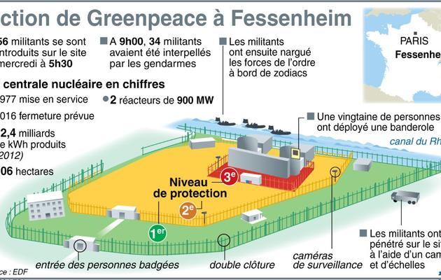 Graphique de l'action des militants de Greenpeace sur le site de la centrale nucléaire de Fessenheim [K. Tian/P. Defosseux / AFP]