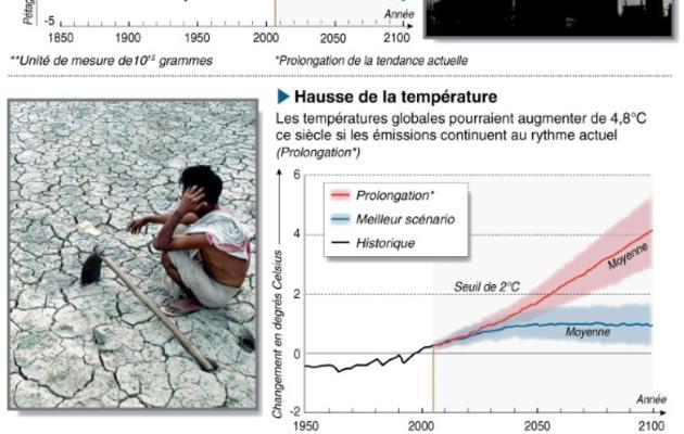 Infographie sur les courbes de prévisions des émissions globales de combustibles, des hausses de température et du niveau de la mer [ / AFP/Archives]
