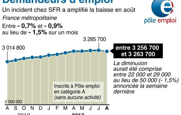 L'évolution du chômage entre août 2012 et août 2013 [infographie/ls/pp / AFP]