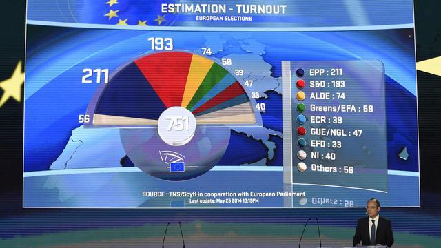 Les élections européennes de 2014 voient les partis eurosceptiques monter en puissance. Ils se partagent près de 150 sièges au Parlement, mais restent toujours loin derrière le PPE et les socialistes.