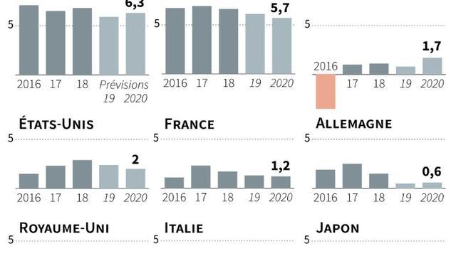 Prévisions de croissance de l'OCDE [ / AFP]