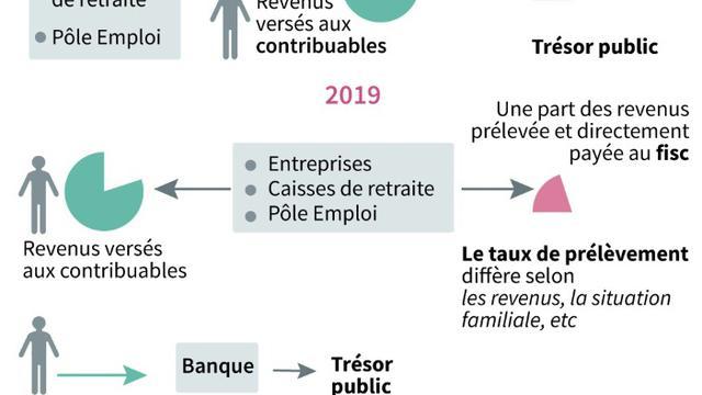 Le prélèvement de l'impôt à la source [Simon MALFATTO / AFP]