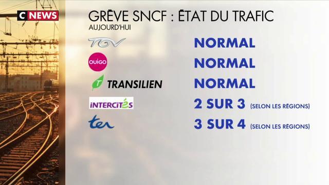 Grève SNCF : trafic normal au niveau national, compliqué au niveau régional