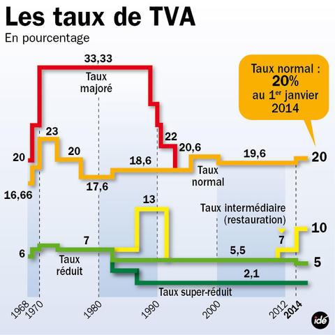 Ayrault annonce une hausse de la tva d s 2014 for Taux de tva pour travaux exterieur