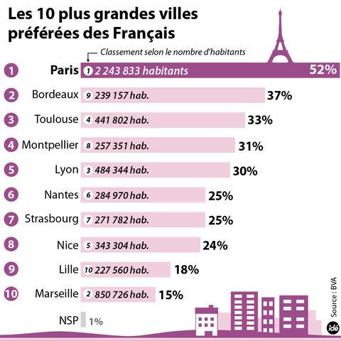 Liste Des Maires Par Villes