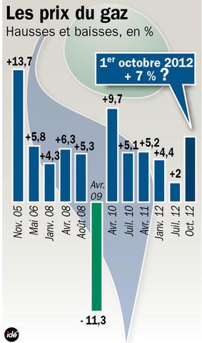 Une possible augmentation des prix du gaz en octobre www for Augmentation du prix du gaz
